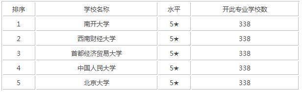 2017年中国人力资源管理专业大学排名