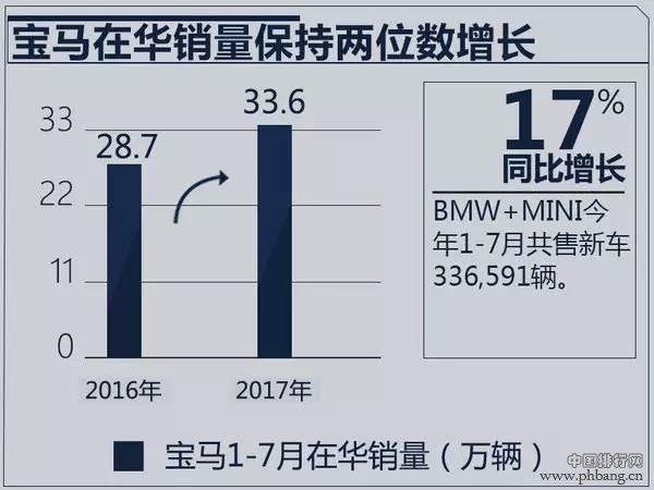 奔驰/宝马/奥迪1-7月销量出炉 排名悬念陡增