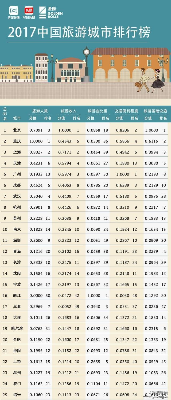 重庆在2017中国旅游城市排行榜凭什么排第2?进来告诉你!