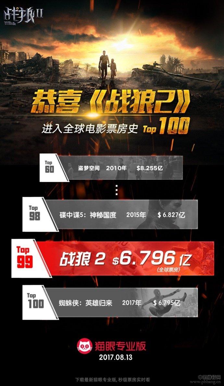 【战狼2】进入全球电影票房史TOP100