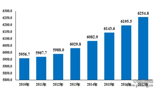 2017年安徽省常住人口 安徽省各市人口数量排名