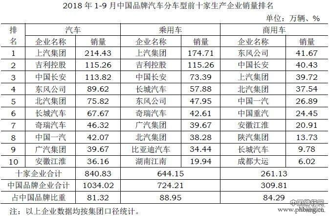 2018年1-9月中国汽车生产企业销量排名