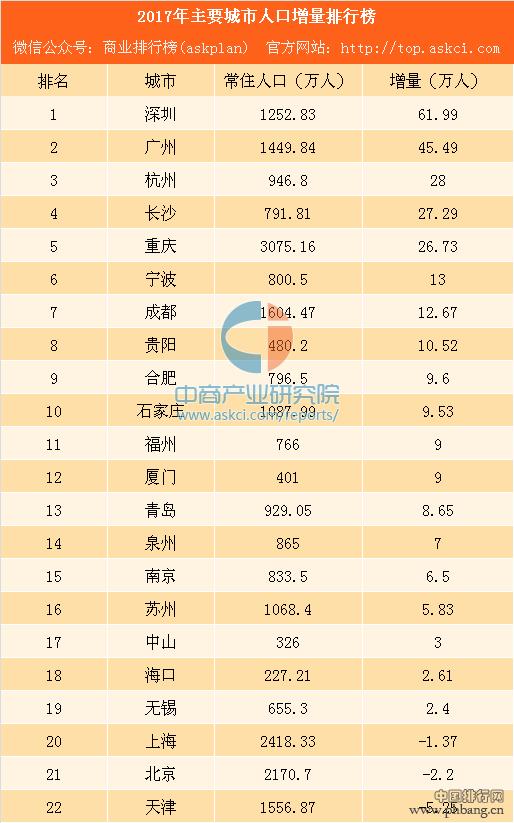2017年主要城市人口增量排行榜:杭州反超长沙 宁波苏州成黑马