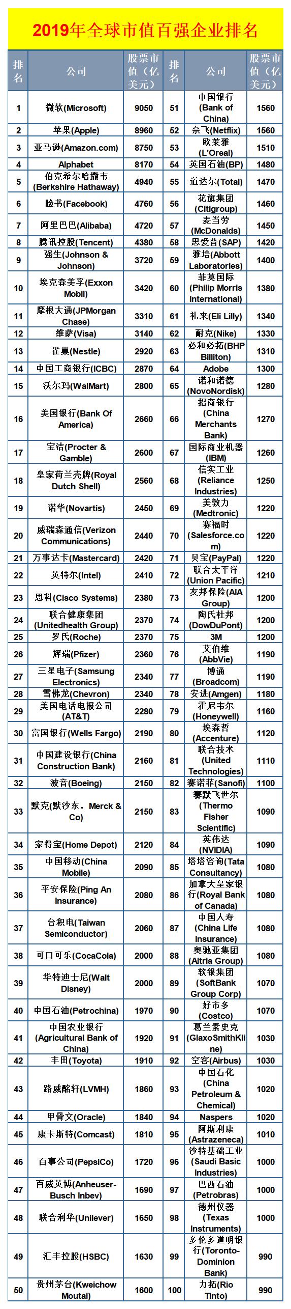 全球市值百强企业排名出炉:中企总市值排名第二