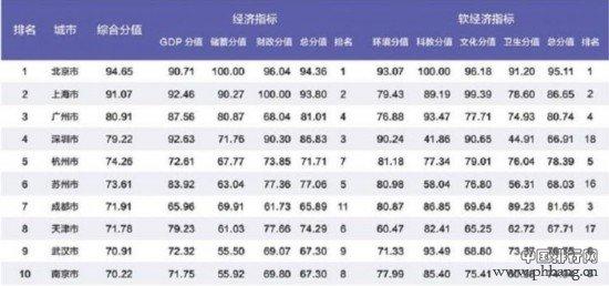 2019中国百强城市排行榜揭晓,山东15城市入围