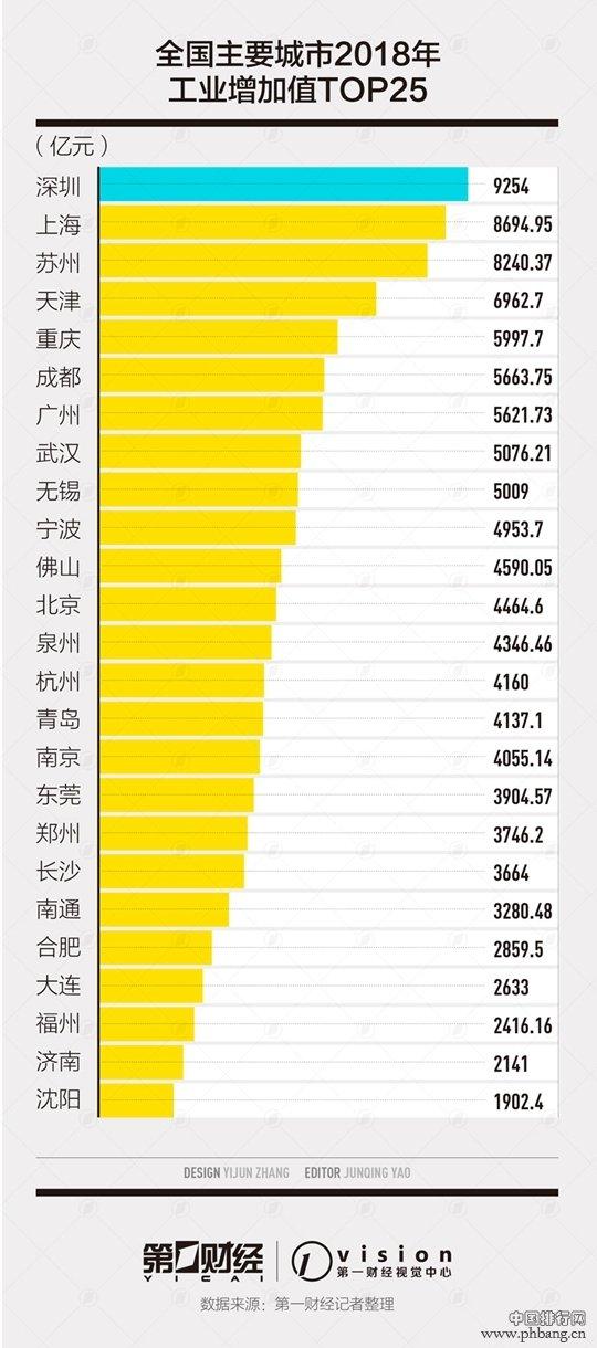 25大工业城市排行榜:深圳上海苏州居前三,前十中南方占9个