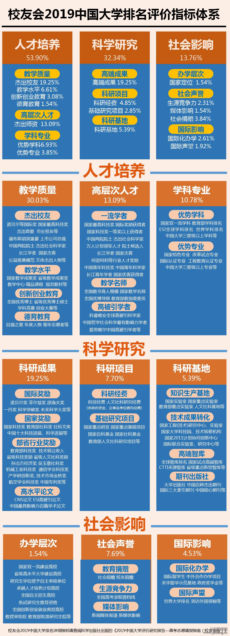 2019中国工业大学排名40强,哈工大第1,齐鲁工大第6