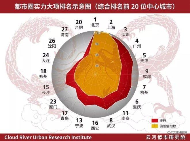 一二线城市大排名!中国中心城市