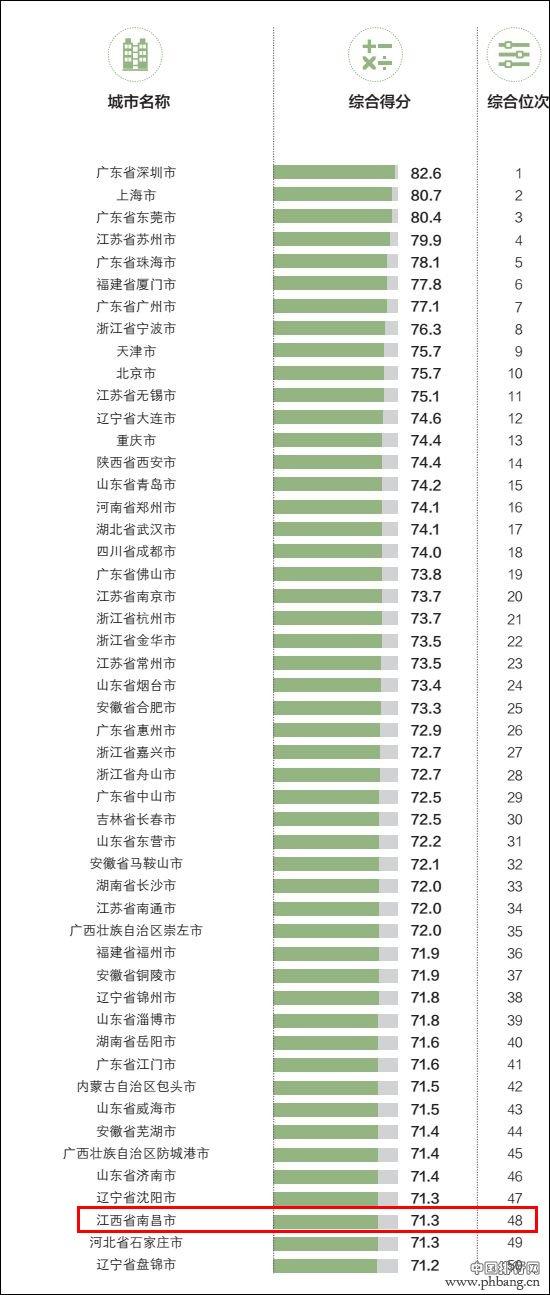 2018中国外贸百强城市排名出炉 江西5座城市上榜