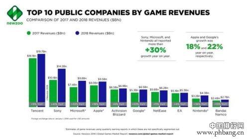 2018年全球游戏公司营收排名:腾讯第一 网易第七