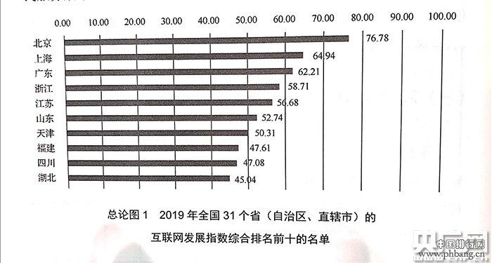2019年各省份互联网发展水平排名出炉 北京位列榜首