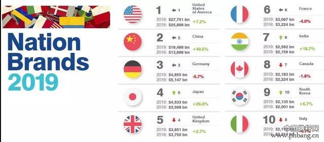 2019年度全球十大最具价值国家品牌榜