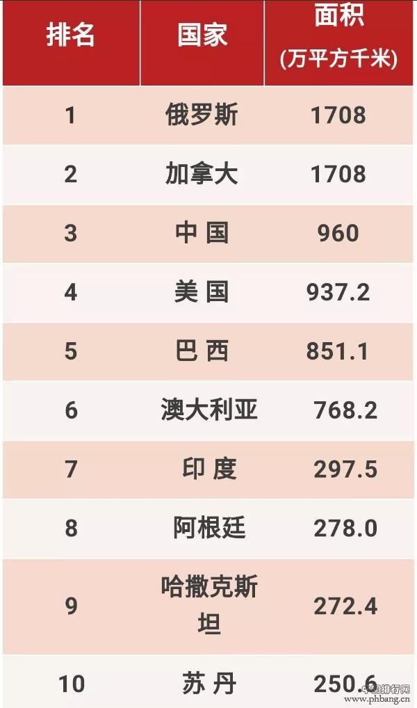 世界各国领土面积最高的十大国家排名