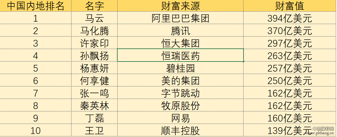 """马云身家2760亿元为内地""""首富"""",张一鸣跃居至第七位"""