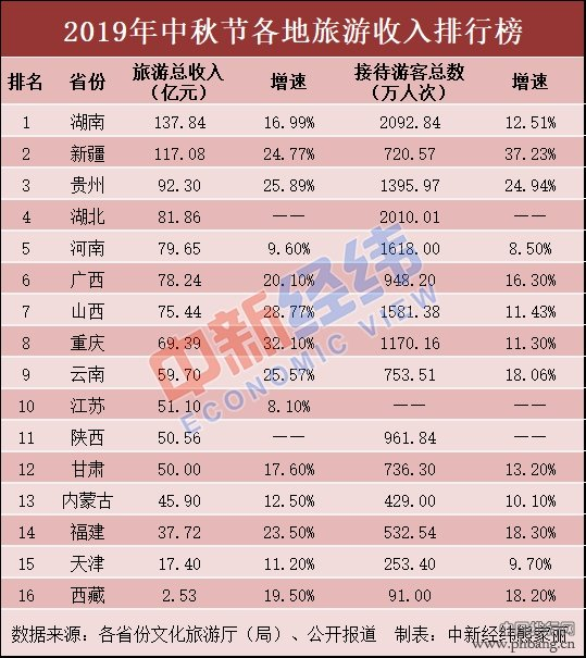 2019年中秋节全国各省旅游收入排行榜