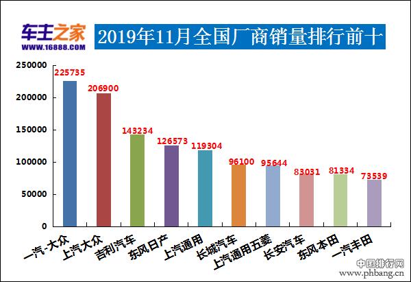 2019年11月汽车销量排行榜 比亚迪宋pro进前十