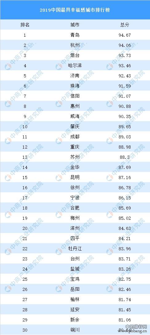 2019中国最具幸福感城市排行榜出炉:青岛第一,杭州第二!