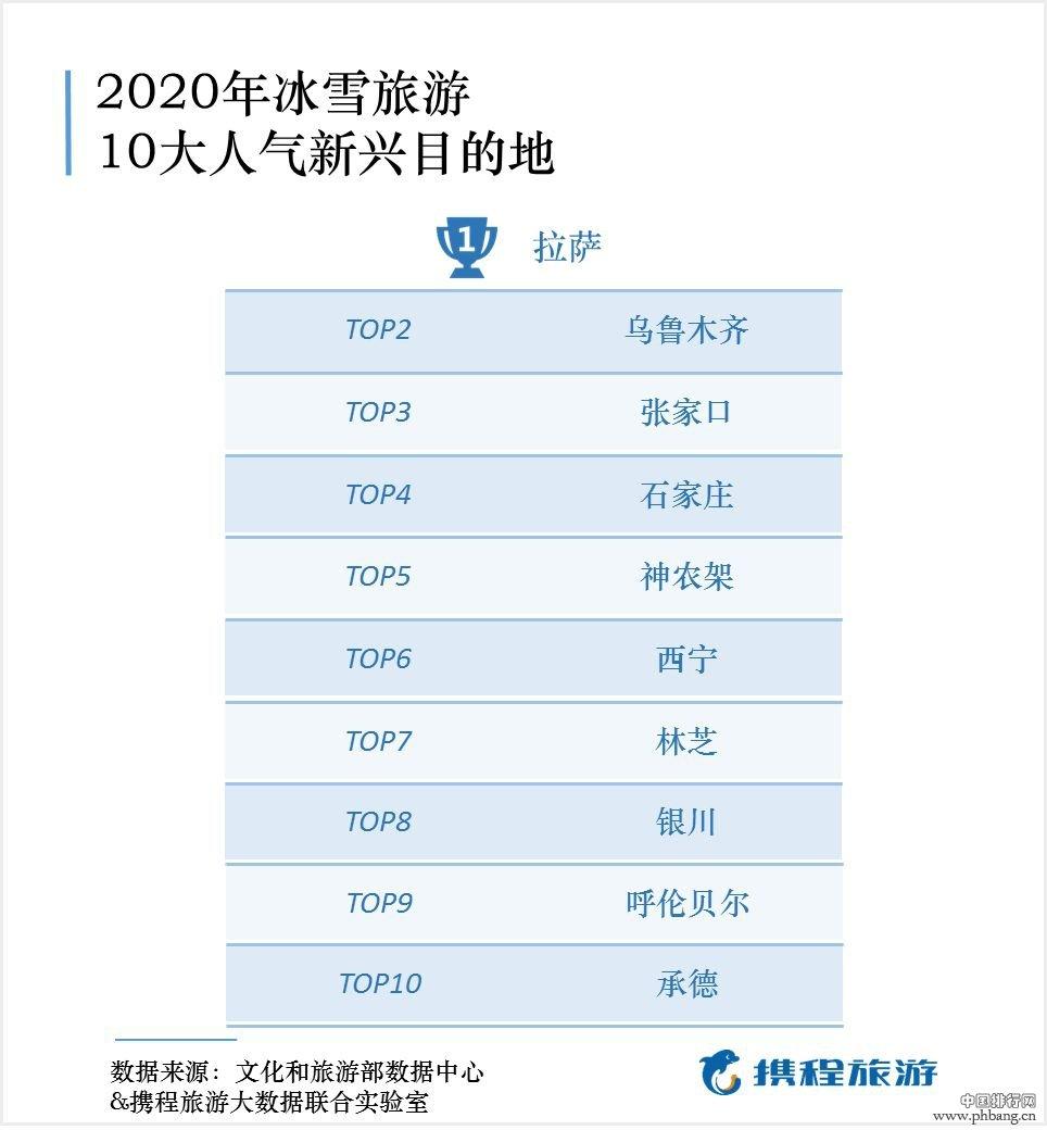 冰雪旅游排行榜发布:中国冰雪旅游达2.24亿人次