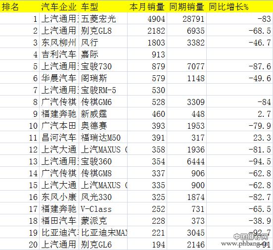 疫情下的2月中国乘用车销量排行