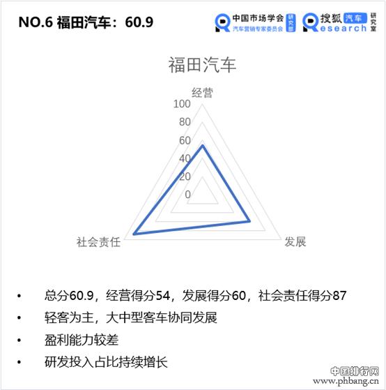 中国价值公司100之客车企业排行榜| 三大评价维度 宇通高分拿下第一