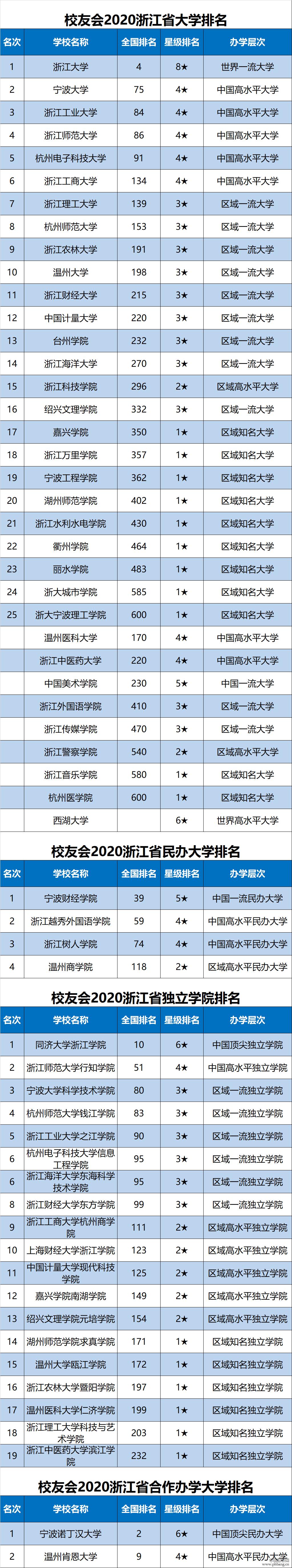 浙大第1,台州学院跻身全国300强!2020浙江省大学排行榜新鲜出炉
