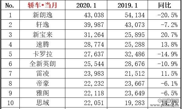 2020年1月国内轿车销量排行:帕萨特跌出前十