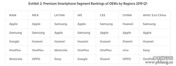 高端手机销量排行 华为一加榜上有名 / 第一名下滑