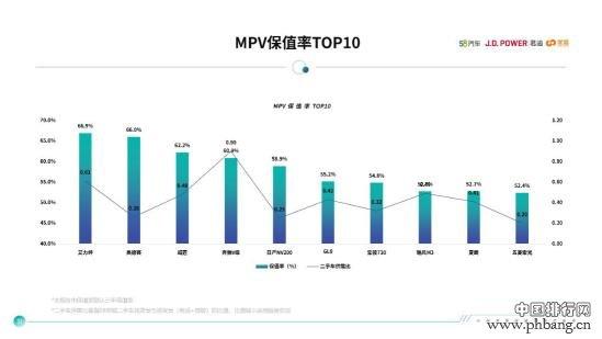 上汽通用五菱车型保值率排名中国汽车品牌第一