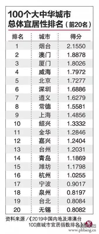 2019中国100座城市宜居指数排名发布!烟台成中国最宜居城市