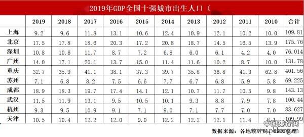 TOP10城市十年变迁:上海保持第一、人气最高的城市竟然是它!
