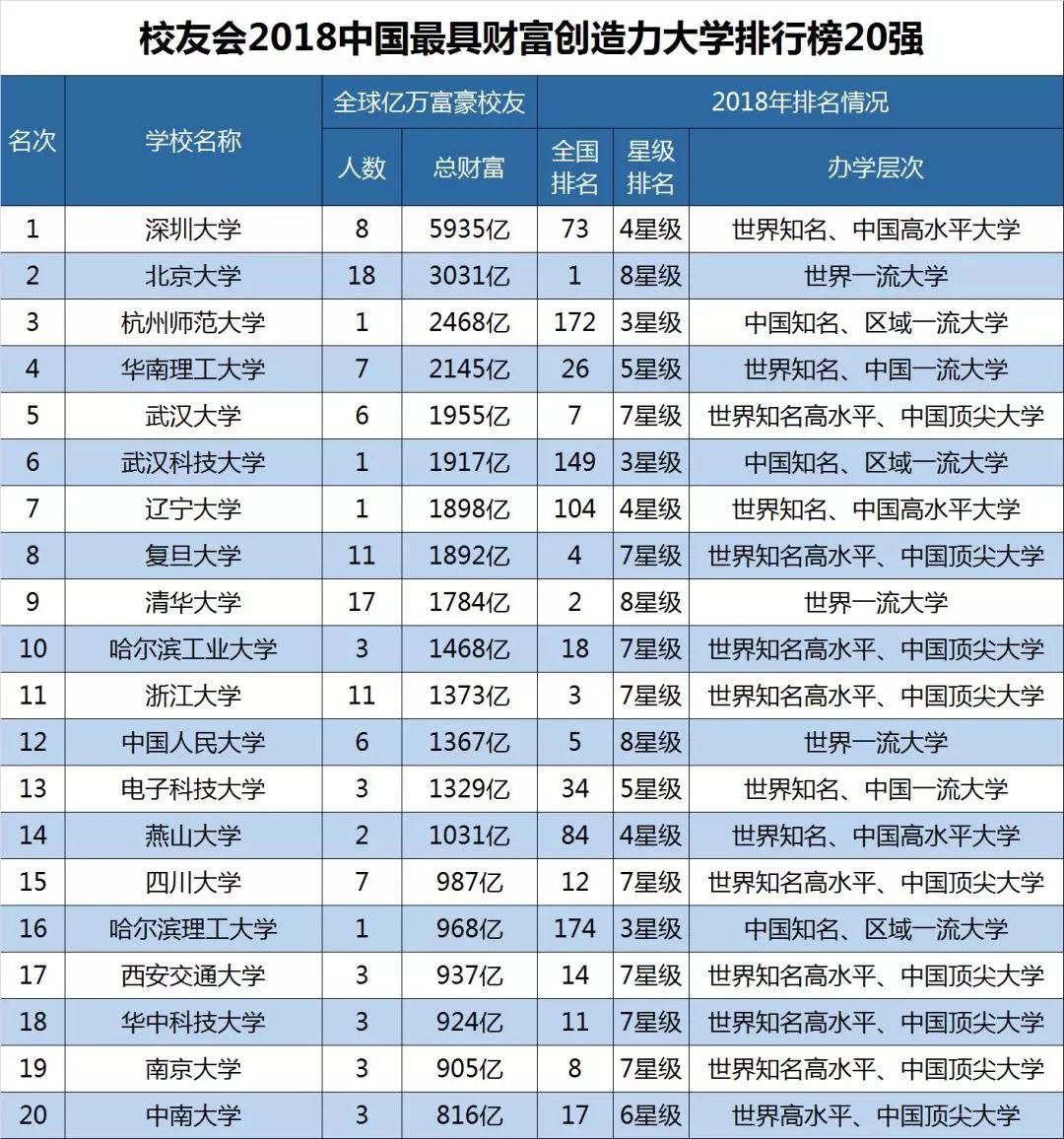 2018中国大学排行榜100强_2018中国大学排行榜100强