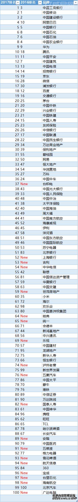 2017年度中国最有价值品牌排行榜(完整版)