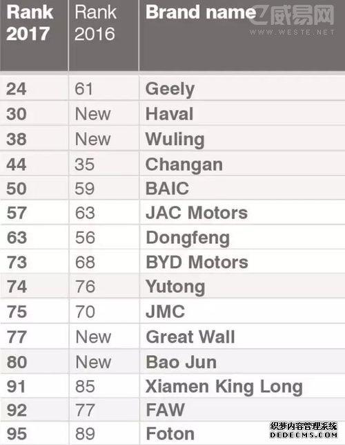 2017年中国汽车品牌价值15强排行榜