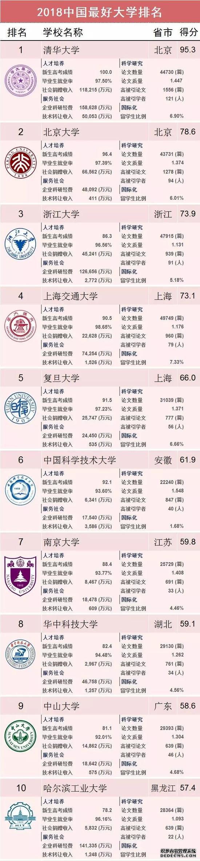 """2018""""中国最好大学排名""""(全名单),清华北大浙大分列前三"""