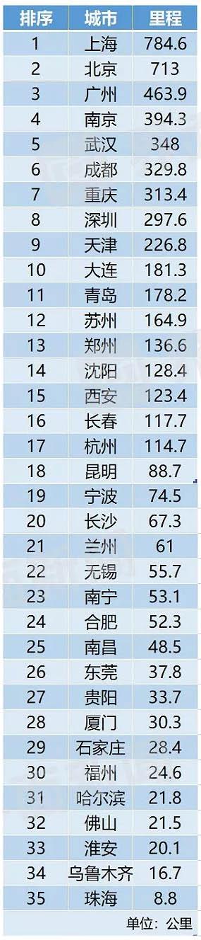 中国内地轨道交通运营里程排行榜