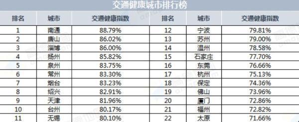 2019年第一季度中国堵城排行榜