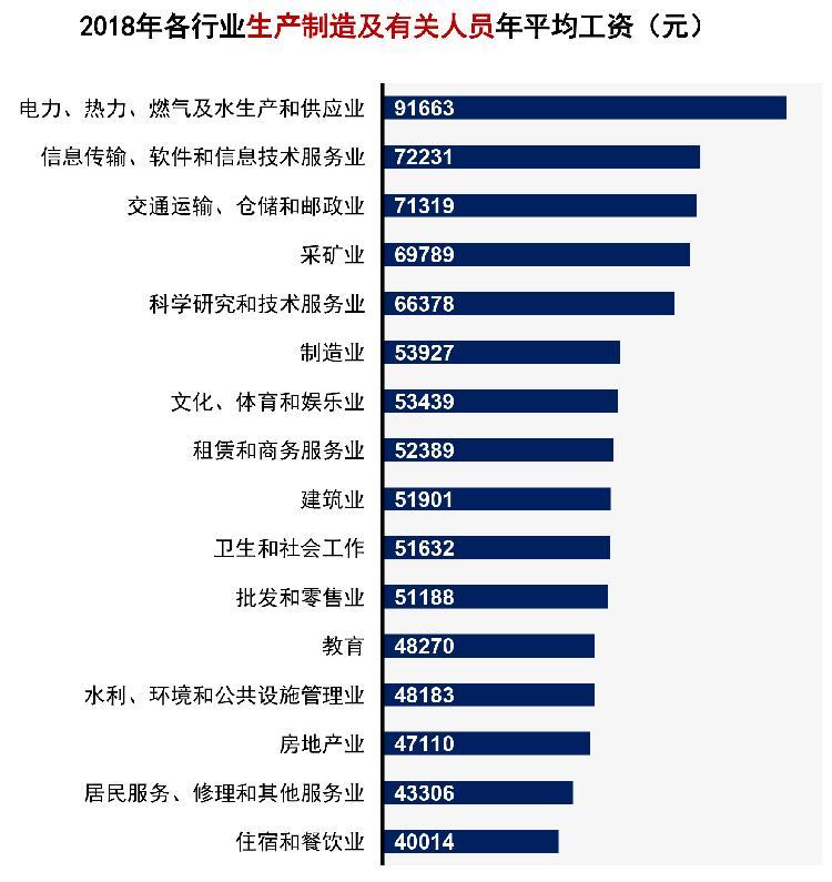 2018年平均工资发布