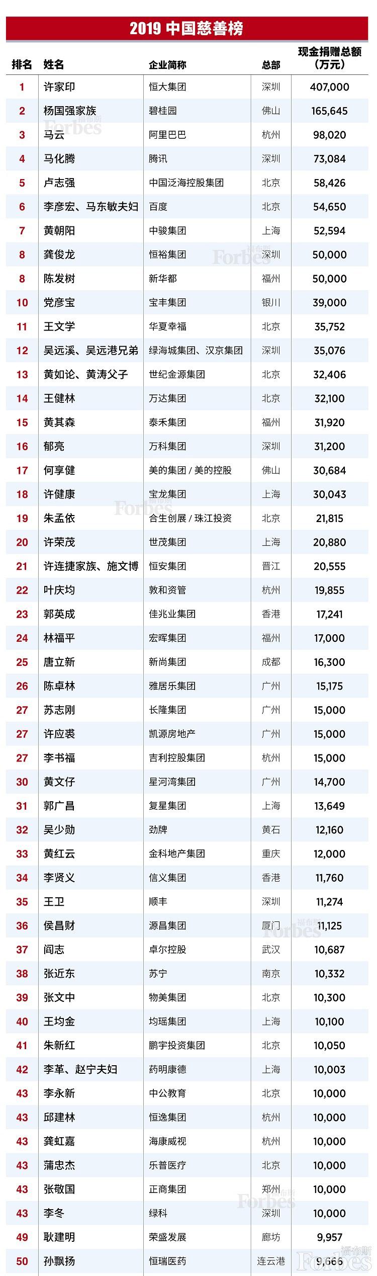 福布斯中国发布2019中国慈善榜