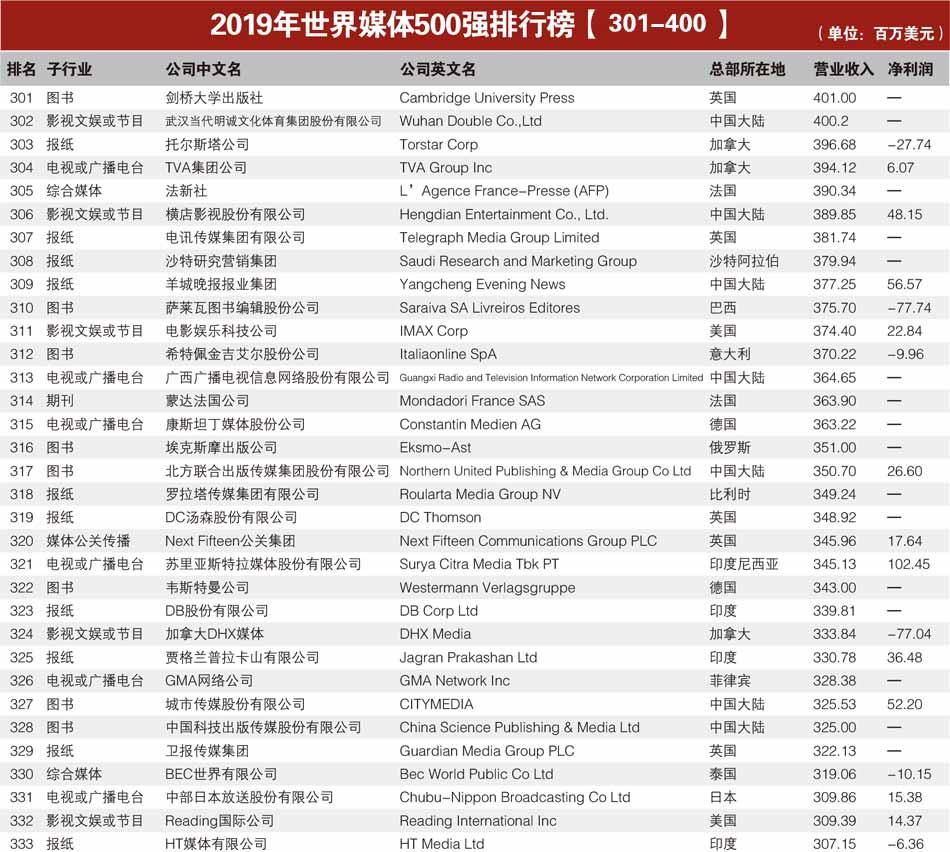 2019年世界媒体500强排行榜