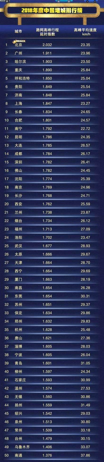 """2018年""""中国十大堵城""""排行榜"""