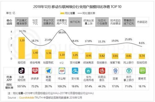 2019中国移动互联网十大趋势