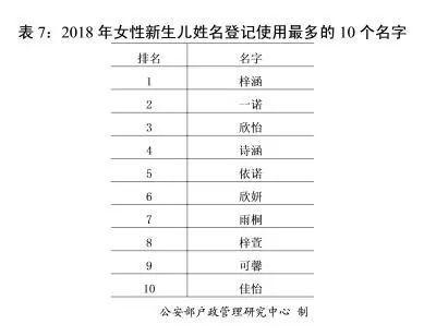 2018中国姓氏人口数量排行榜