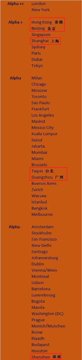 2018世界城市排名