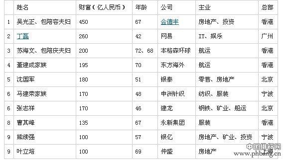 """胡润2013全球""""甬商""""富豪榜:包玉刚后代成首富"""
