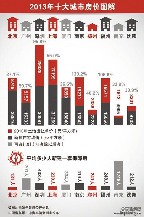 """2013年房价最""""火""""的十大城市排名"""