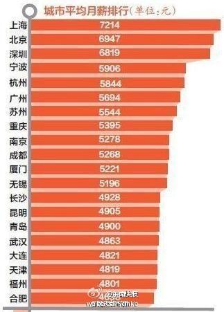 白领平均月薪排行榜:上海高居榜首