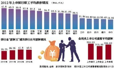 银行业职工年薪大PK:浦发银行平均年薪40万