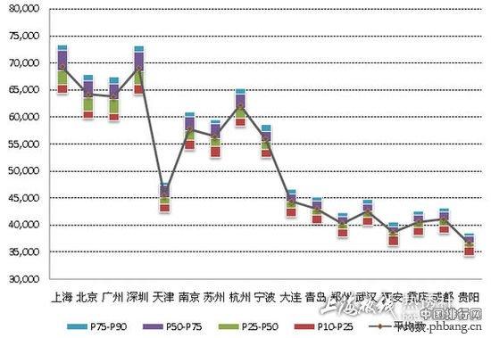 2013十七座大中城市薪酬排行榜:上海居首
