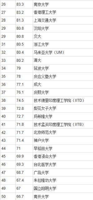 2014年QS亚洲最佳大学排行榜(300强,全名单)