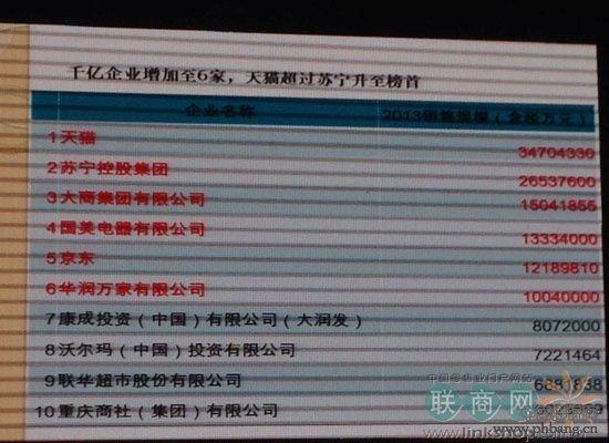 2013年中国零售百强前十名榜单【图】